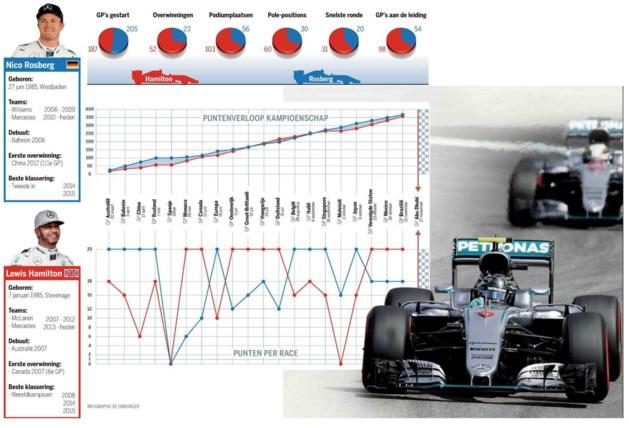 Wie wordt wereldkampioen Formule 1?