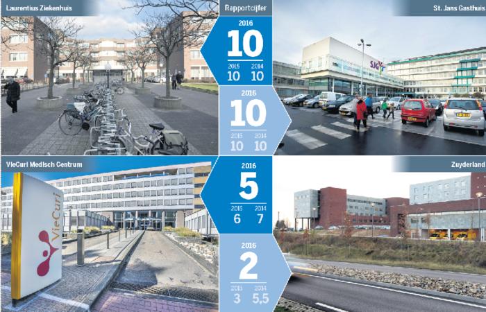 "Stresstest zorg: ""De kwaliteit is voldoende, ook in Limburg"""