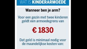 Dag 2: Wat is kinderarmoede?