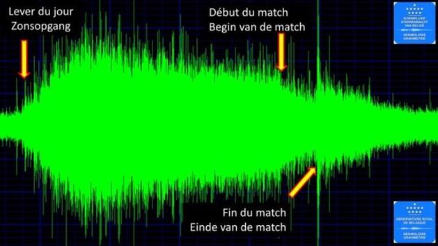 Overwinning op Brazilië zorgde voor kleine aardbeving in België