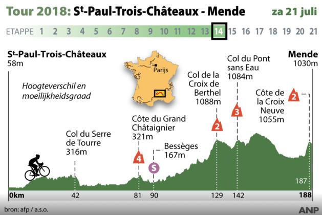 Tour de France: Kans voor vluchters in veertiende etappe naar Mende