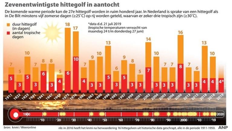 Juni 2019 waarschijnlijk warmste juni ooit gemeten