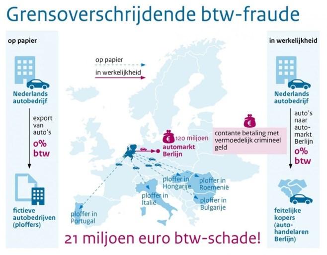 Autobedrijven frauderen voor miljoenen bij export ex-leaseauto's