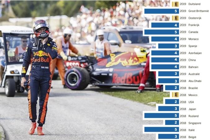 Strijd kampioenschap Max Verstappen: titelpraat of prietpraat?