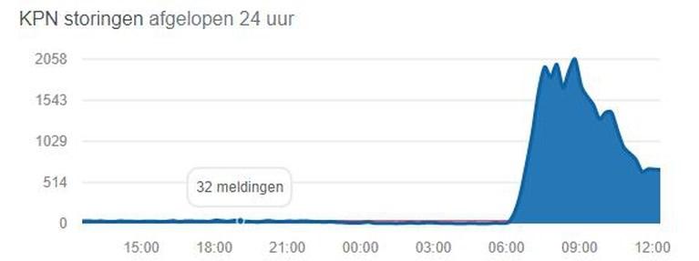 Limburgse klanten hebben last van televisiestoring bij KPN