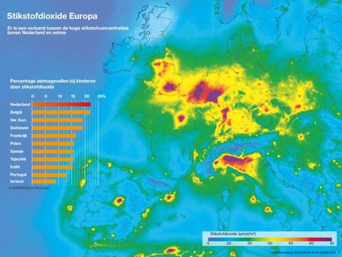 Nergens in Europa zo veel kinderen met astma door uitlaatgassen