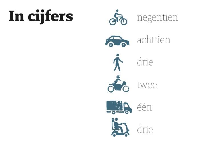 Wie waren de mensen die vorig jaar omkwamen in het Limburgse verkeer?