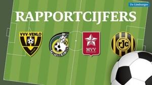 Zo staan de Limburgse clubs ervoor: een terugblik op de eerste seizoenshelft