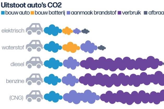 Deze auto's zijn het meest en minst schadelijk voor mens en milieu, aldus de VRT