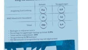 Oppositie Maastricht eist openbaarheid van zorgrapport