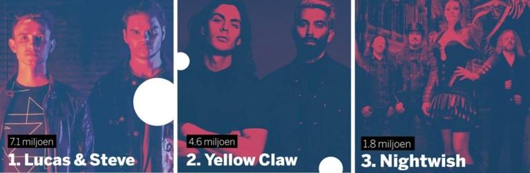 Dit zijn de vijftien populairste Limburgse artiesten op Spotify