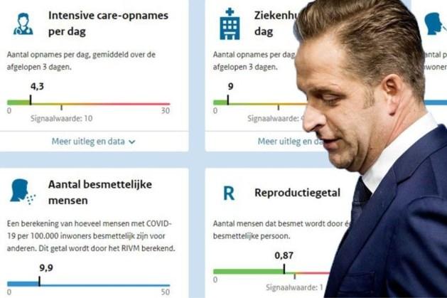 Zo ziet het veelbesproken coronadashboard van minister De Jonge eruit