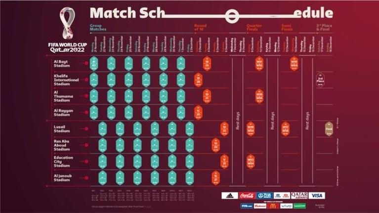 Vier duels per dag op WK in Qatar 2022