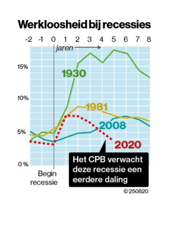 CPB: Blijvende schade aan economie, maar werkloosheid zal weer dalen