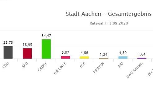 CDU bij regionale verkiezingen de grootste in Noordrijn-Westfalen; Grüne winnaars in Aken