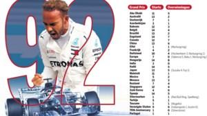Verstappen weet het zeker: Lewis gaat dik over de 100 heen