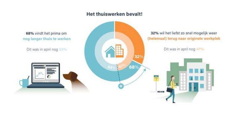 Meer Nederlanders willen blijven thuiswerken nu lockdown voortduurt
