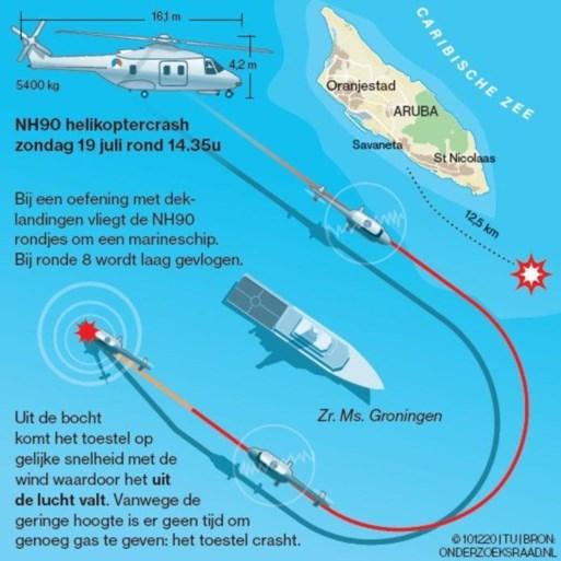 Omgekomen militairen legerhelikopter NH90 konden niet loskomen uit wrak