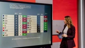 Exitpoll: VVD blijft grootste partij, forse winst voor D66