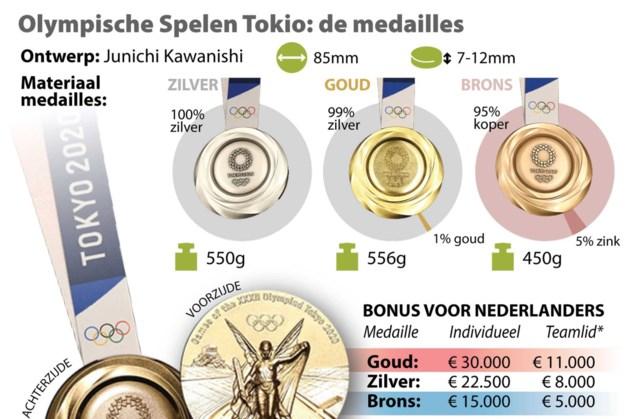 Gracenote rekent op recordaantal van 48 medailles voor Nederland