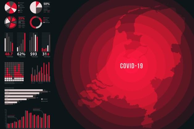 Overheid stopt met regionale risiconiveaus voor coronavirus