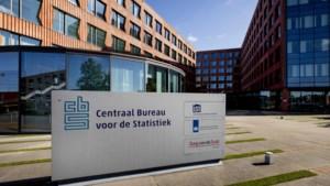 CBS: winst bedrijven hoger ondanks lagere coranasteun