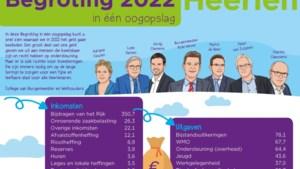 Gemiddeld 825 euro aan gemeentelijke lasten voor huishoudens Heerlen in 2022
